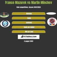Franco Mazurek vs Martin Minchev h2h player stats