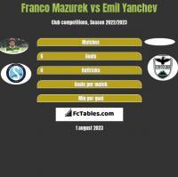Franco Mazurek vs Emil Yanchev h2h player stats