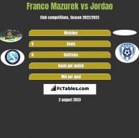 Franco Mazurek vs Jordao h2h player stats