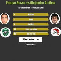 Franco Russo vs Alejandro Arribas h2h player stats