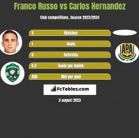 Franco Russo vs Carlos Hernandez h2h player stats