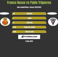Franco Russo vs Pablo Trigueros h2h player stats