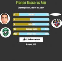 Franco Russo vs Son h2h player stats