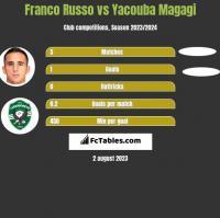Franco Russo vs Yacouba Magagi h2h player stats