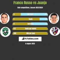Franco Russo vs Juanjo h2h player stats