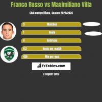 Franco Russo vs Maximiliano Villa h2h player stats
