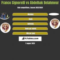 Franco Signorelli vs Abdelhak Belahmeur h2h player stats