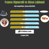 Franco Signorelli vs Aissa Laidouni h2h player stats