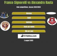 Franco Signorelli vs Alexandru Rauta h2h player stats