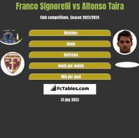Franco Signorelli vs Alfonso Taira h2h player stats