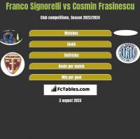 Franco Signorelli vs Cosmin Frasinescu h2h player stats