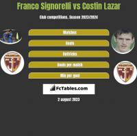 Franco Signorelli vs Costin Lazar h2h player stats