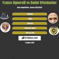 Franco Signorelli vs Daniel Offenbacher h2h player stats
