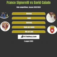 Franco Signorelli vs David Caiado h2h player stats