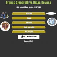 Franco Signorelli vs Didac Devesa h2h player stats