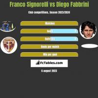 Franco Signorelli vs Diego Fabbrini h2h player stats