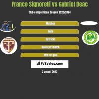 Franco Signorelli vs Gabriel Deac h2h player stats