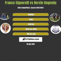 Franco Signorelli vs Hervin Ongenda h2h player stats