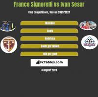 Franco Signorelli vs Ivan Sesar h2h player stats