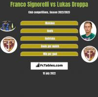 Franco Signorelli vs Lukas Droppa h2h player stats