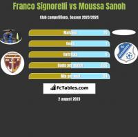 Franco Signorelli vs Moussa Sanoh h2h player stats