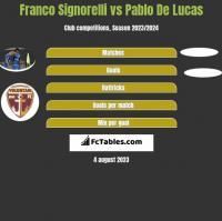Franco Signorelli vs Pablo De Lucas h2h player stats