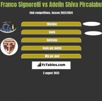 Franco Signorelli vs Adelin Shiva Pircalabu h2h player stats