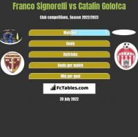 Franco Signorelli vs Catalin Golofca h2h player stats