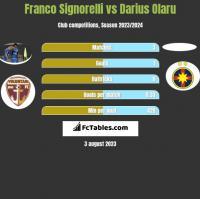 Franco Signorelli vs Darius Olaru h2h player stats