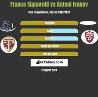 Franco Signorelli vs Antoni Ivanov h2h player stats