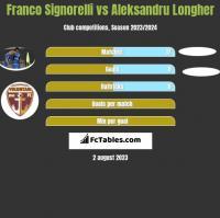 Franco Signorelli vs Aleksandru Longher h2h player stats