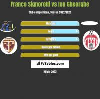 Franco Signorelli vs Ion Gheorghe h2h player stats