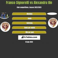 Franco Signorelli vs Alexandru Ilie h2h player stats
