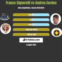 Franco Signorelli vs Andrea Cordea h2h player stats