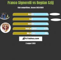 Franco Signorelli vs Bogdan Szijj h2h player stats