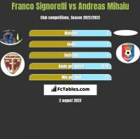 Franco Signorelli vs Andreas Mihaiu h2h player stats