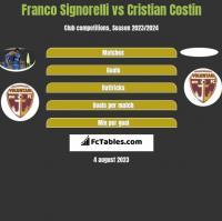 Franco Signorelli vs Cristian Costin h2h player stats