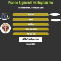 Franco Signorelli vs Bogdan Ilie h2h player stats