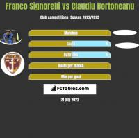 Franco Signorelli vs Claudiu Bortoneanu h2h player stats