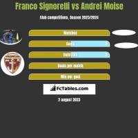 Franco Signorelli vs Andrei Moise h2h player stats