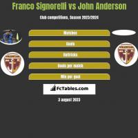 Franco Signorelli vs John Anderson h2h player stats