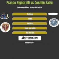 Franco Signorelli vs Cosmin Saizu h2h player stats