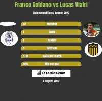Franco Soldano vs Lucas Viatri h2h player stats