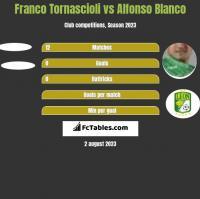 Franco Tornascioli vs Alfonso Blanco h2h player stats