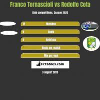 Franco Tornascioli vs Rodolfo Cota h2h player stats