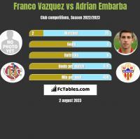 Franco Vazquez vs Adrian Embarba h2h player stats