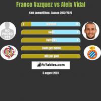 Franco Vazquez vs Aleix Vidal h2h player stats
