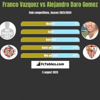 Franco Vazquez vs Alejandro Daro Gomez h2h player stats