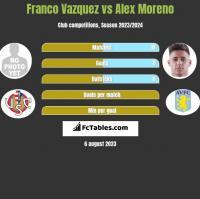 Franco Vazquez vs Alex Moreno h2h player stats