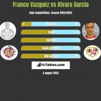 Franco Vazquez vs Alvaro Garcia h2h player stats